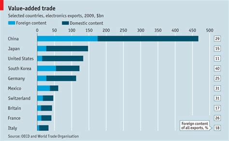 Value Of European Mba In Usa by Value Added Trade