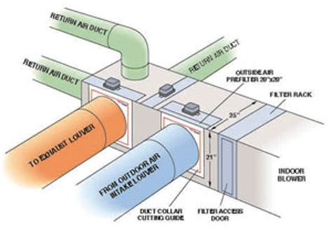 comfort cooling definition plenum d 233 finition what is