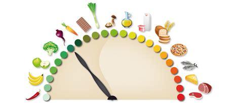 alimentazione acido basica terrain acide conseils nutrition laboratoire nutergia