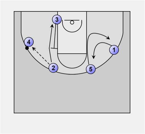 wi swing basketball basketball offense swing wisconsin swing