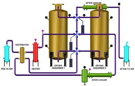 Hair Dryer Air Flow Cfm air n gas process technologies split flow no purge loss