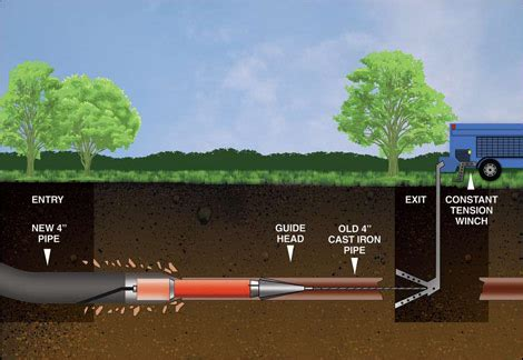 Trenchless Sewer Repair How Does Trenchless Sewer Line Replacement Work