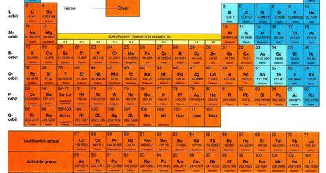 la tavola periodica di mendeleev luigi pellini la magia di mendeleev