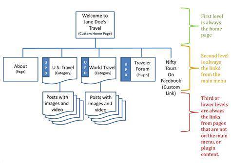 website flowchart sitemap cas 111w assignments