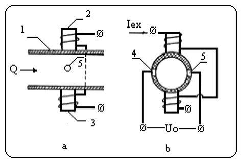 flow meter diagram an electromagnetic flowmeter diagram