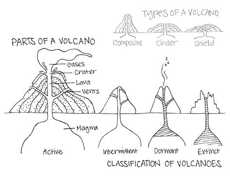 volcano worksheets parts of a volcano classification of volcanoes types of volcanoes all in one coloring