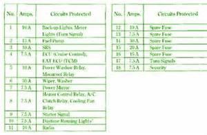 1997 honda accord ex interior fuse box diagram circuit