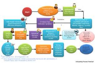 hr onboarding process template human resource information software human resource
