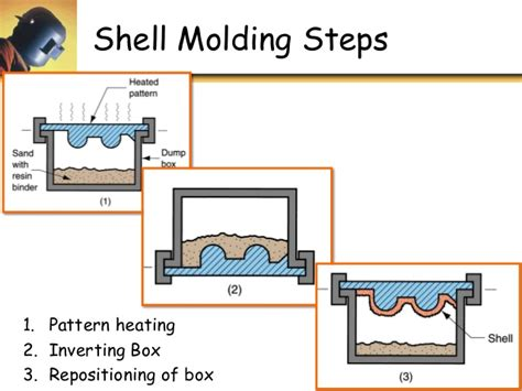shell pattern in casting video u3 p3 special casting methods