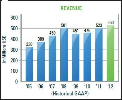 bentley revenue bentley revenue up 5 in 2012 graphicspeak