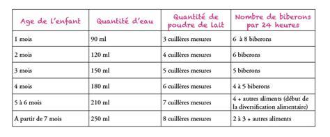 Calendrier 3 Fois Par Jour Ventoline Pour Bebe Combien De Fois Par Jour Maximum