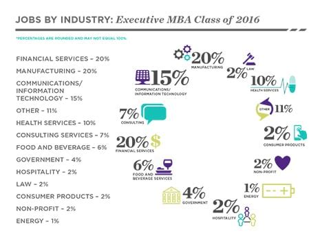 Of Denver Mba Class Profile by Class Profile Kellogg Executive Mba Northwestern