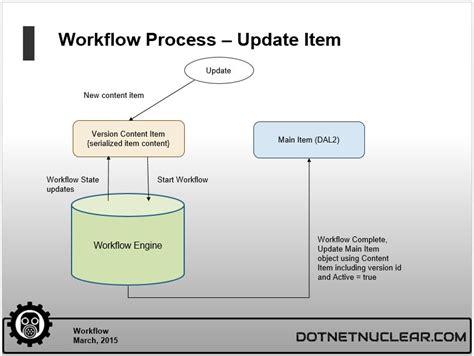 dnn workflow implementing workflow in a custom dnn module gt dnn software