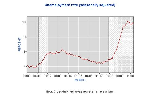unemployment rate us bureau of labor statistics stephen moore s attempt to rewrite unemployment history