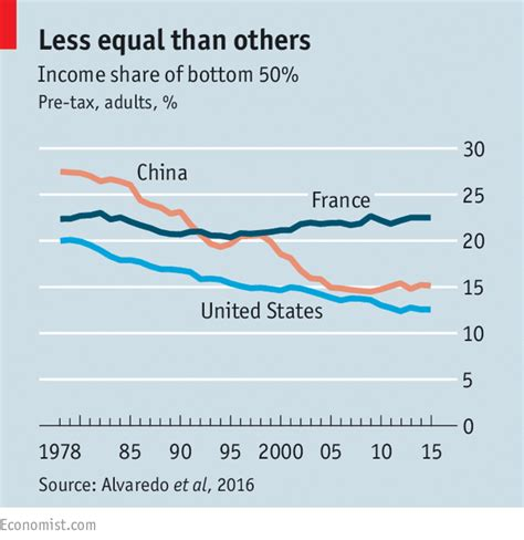 Mba Works As A Community Liaison China American by The Great Divide A New Paper Finds China More Unequal