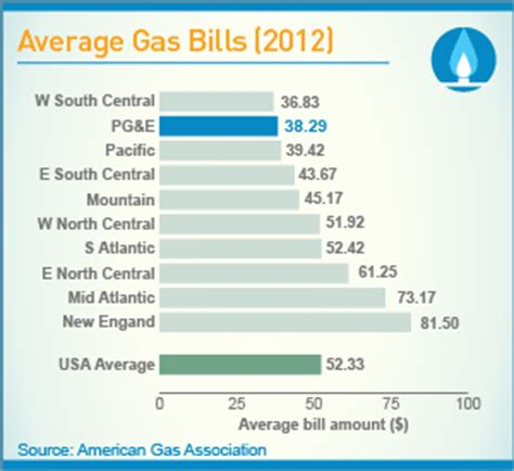 typical gas bill for 4 bedroom house typical gas bill for 4 bedroom house 28 images average