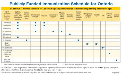 printable immunization schedule ontario canine immunization and health records blank sheet home