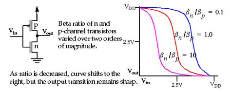 mos capacitor hspice mos transistor definitions