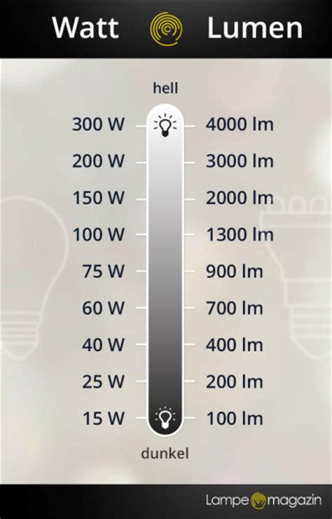 Candela Lumen Tabelle lumen definition und erkl 228 rung le magazin