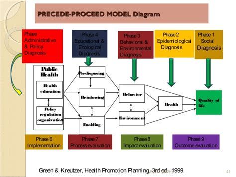 precede proceed model template precede proceed model template 28 images excellent