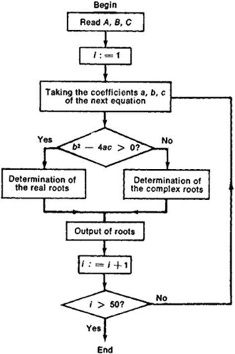 flowchart for solving quadratic equation flowchart for quadratic equation create a flowchart