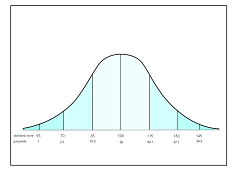 normal distribution curve excel template normal distribution excel template