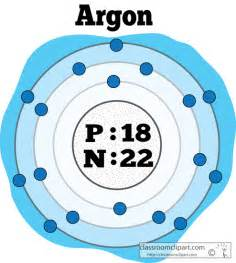 Protons In Argon Chemical Elements Atomic Structure Of Argon Color