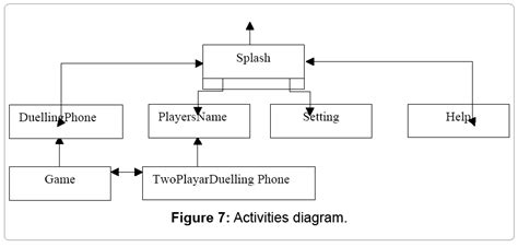 andengine layout game activity design and implementation of an android game duelling