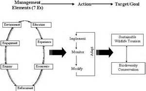 Essay On Biodiversity Conservation by Essay Biodiversity