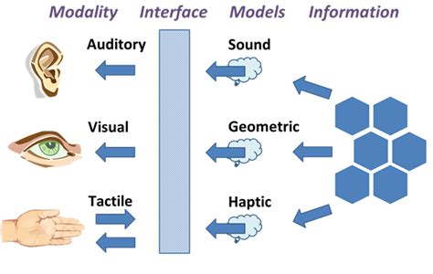 design representation meaning enactive interfaces wikipedia