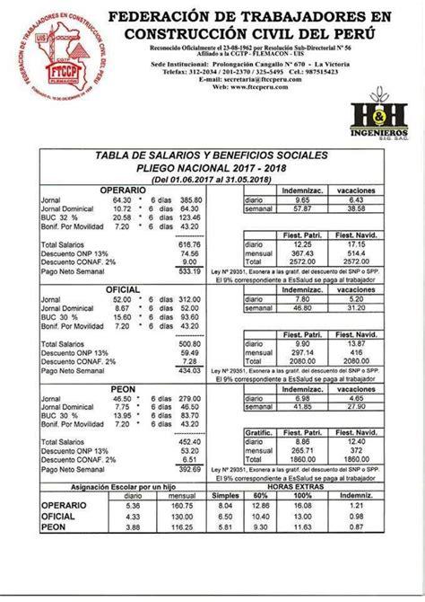 servete de obra pis salarial construcci 243 n civil tabla salarial 2017 2018 by omar