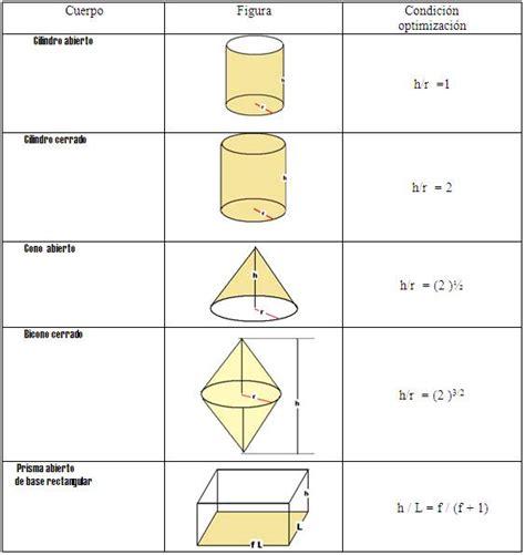 figuras geometricas con volumen optimizaci 243 n de vol 250 menes de figuras geom 233 tricas