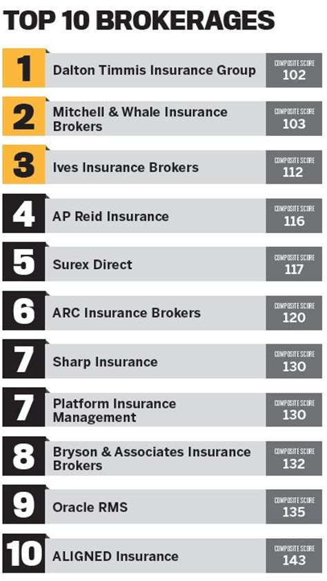 best brokerages top brokerages 2017