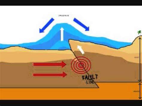 a diagram of a tsunami tsunami formation