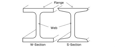w section steel beams basics i beam wide flange h beam