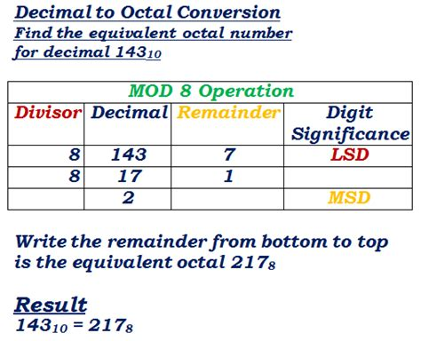 calculator octal decimal octal converter with conversion table