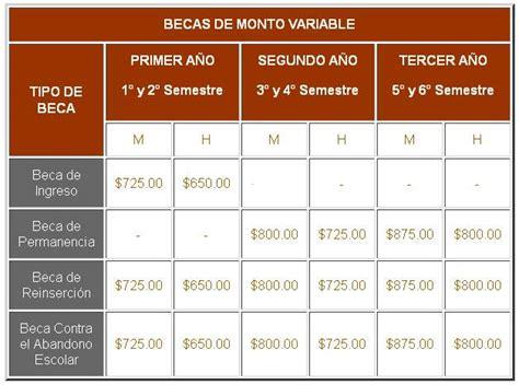 Cuando Depositan En Las Becas Del Estado De Mexico 2016 | montos y duraci 243 n de becas media superior 2018 becas