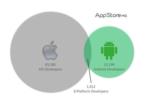 how to get apple appstore on android play android market vs apple app store 2012