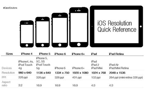 Iphone Screen Image Size