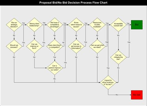 decision process template bid no bid decision process flow chart chart