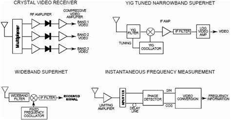 block diagram of radar receiver related keywords suggestions for radar receiver