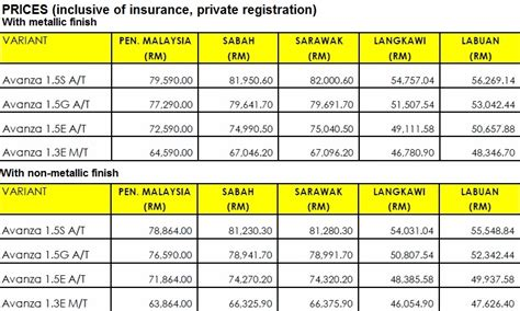 toyota vehicles price list avanza 2015 model and price in malaysia html autos post