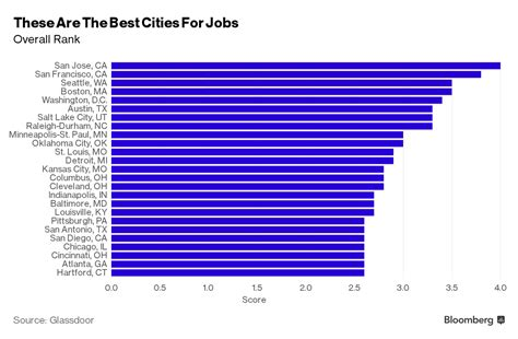 best list cleveland makes top 25 list of best cities for in the