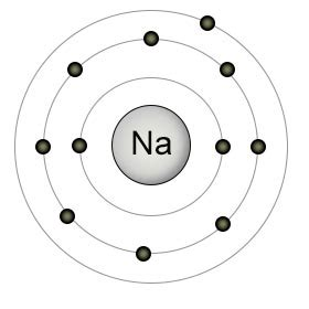 How Many Protons Does A Sodium Atom Sodium Chloride