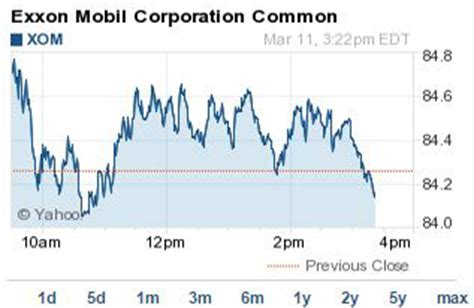 exxon mobil stock prices why the exxon mobil stock price hit a fresh 52 week low