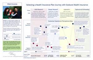map insurance a customer journey map is a story of the customer