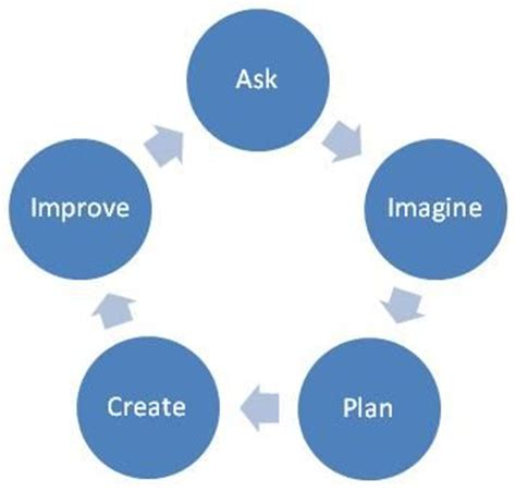 imagine planner 17 best images about stem on graphic organizers design process and science fair