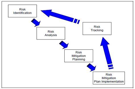 Dod Risk Management Plan Template risk management process model acqnotes