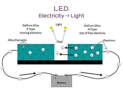 how does a led light bulb work how does an led work anyway lumen electronic jewelry