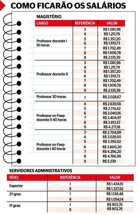 aumento servidores federais e pensionistas aumento de servidores estaduais da educa 231 227 o ser 225 de 8